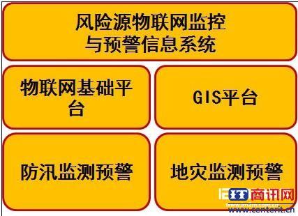 门头沟区风险源与物联网监控与预警信息系统