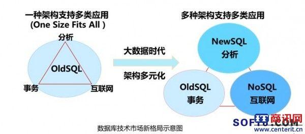 数据库技术市场新格局
