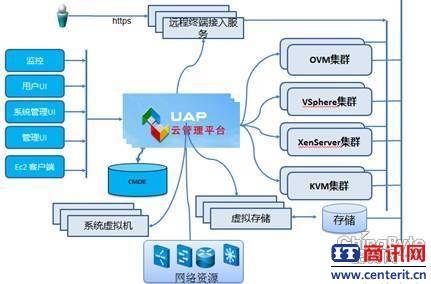 用友UAP何冠宇:重新思考云计算技术